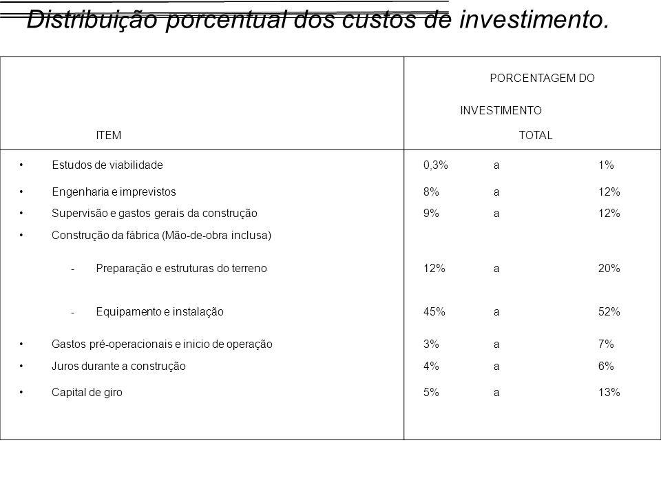 Distribuição porcentual dos custos de investimento.