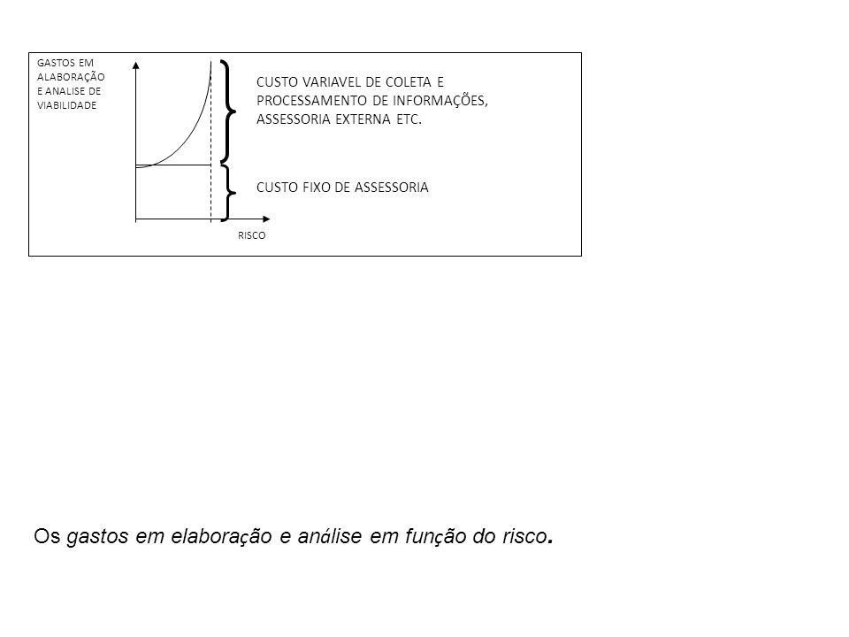Os gastos em elaboração e análise em função do risco.