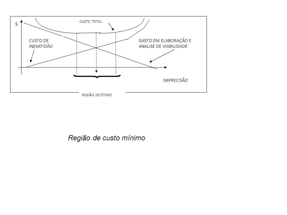 Região de custo mínimo $ CUSTO DE INEXATIDÃO