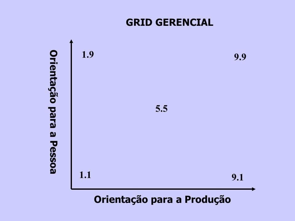 GRID GERENCIAL 1.9 9.9 5.5 Orientação para a Pessoa 1.1 9.1 Orientação para a Produção