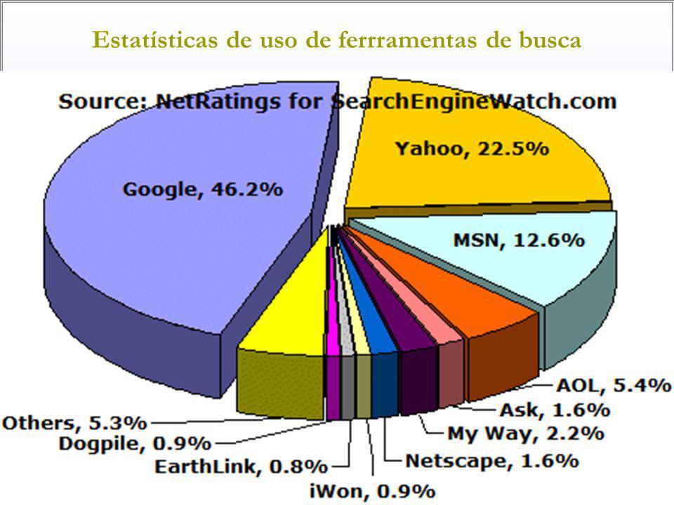 Estatísticas de uso de ferrramentas de busca