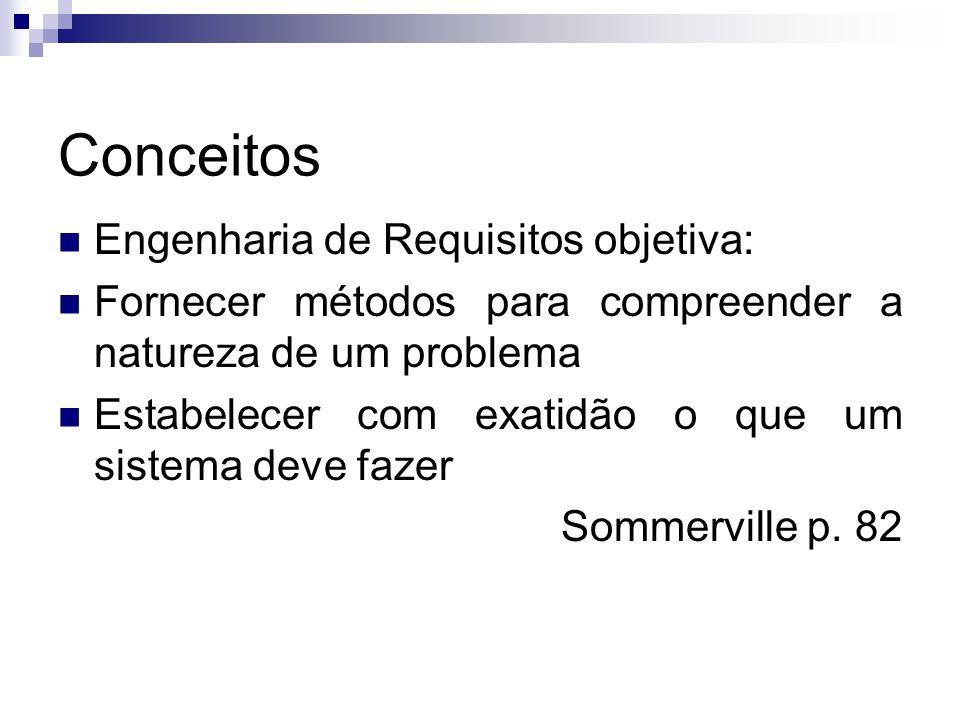Conceitos Engenharia de Requisitos objetiva: