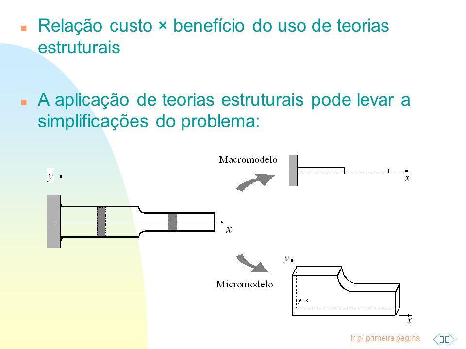 Relação custo × benefício do uso de teorias estruturais