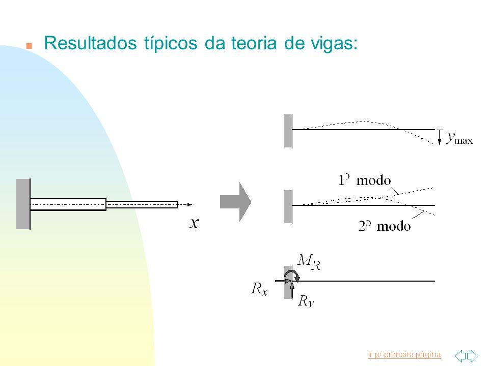 Resultados típicos da teoria de vigas: