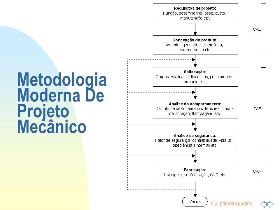 Metodologia Moderna De Projeto Mecânico