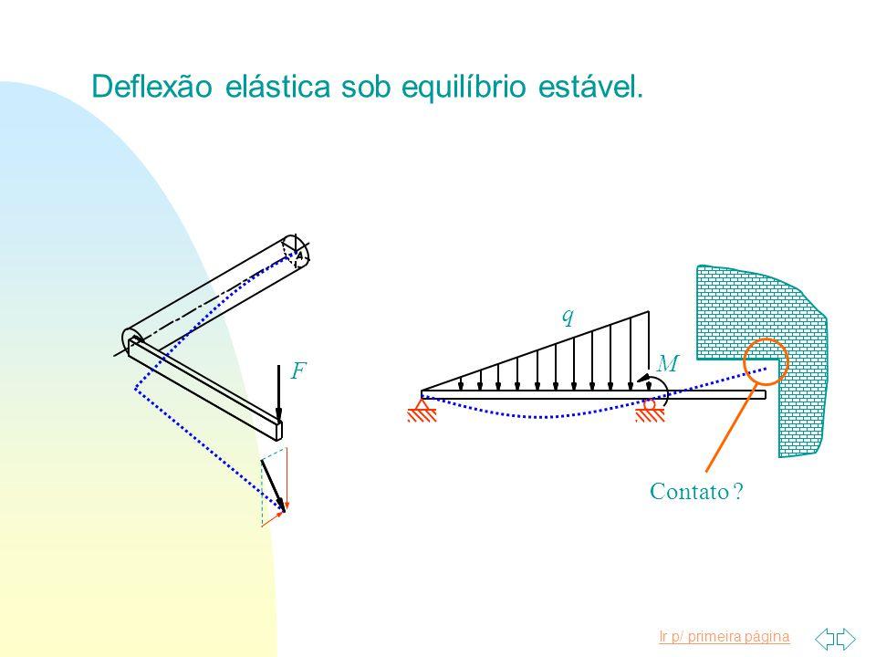 Deflexão elástica sob equilíbrio estável.