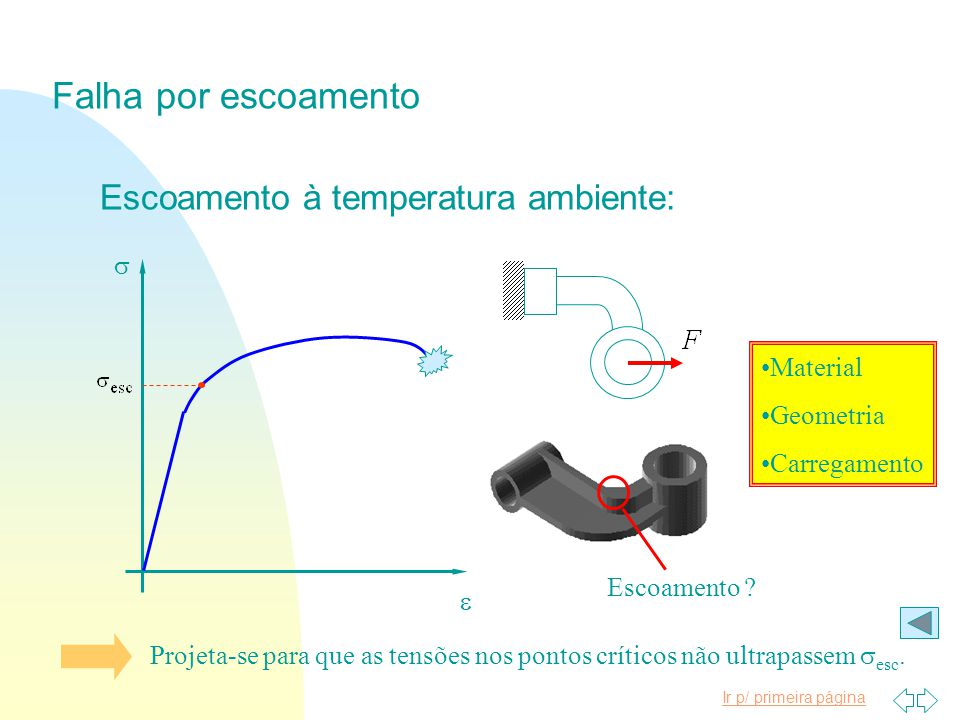 Falha por escoamento Escoamento à temperatura ambiente: s Material