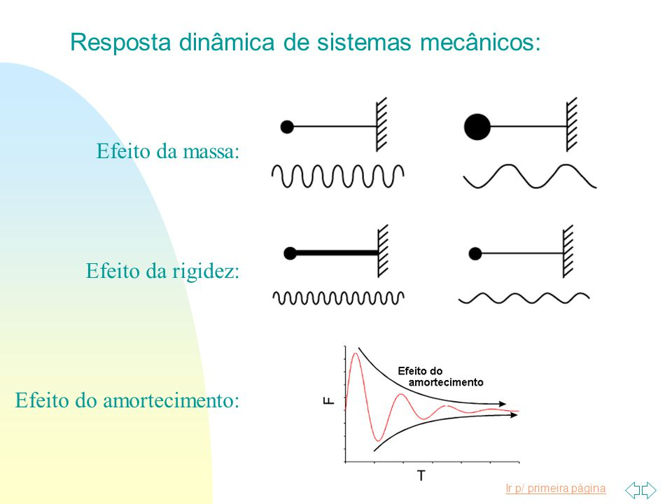Resposta dinâmica de sistemas mecânicos: