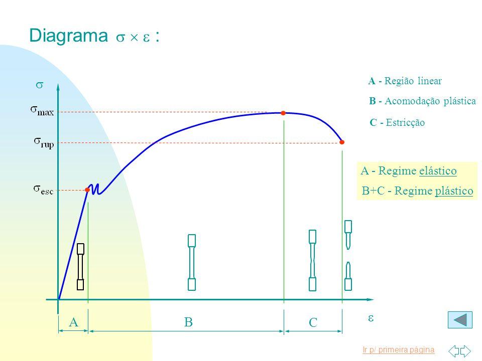 Diagrama s  e : s e A B C A - Regime elástico B+C - Regime plástico