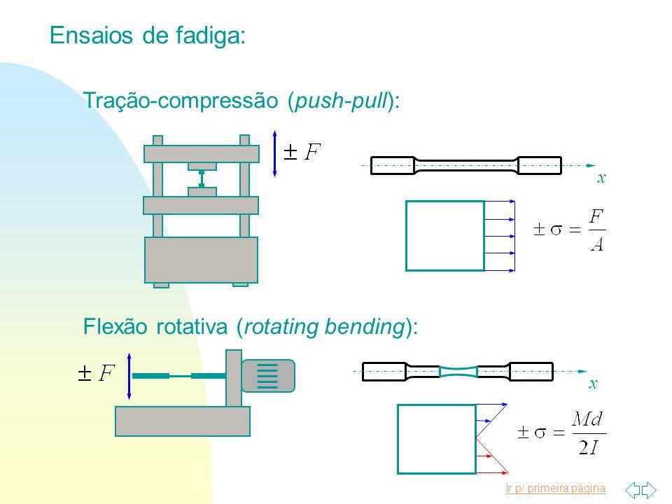 Ensaios de fadiga: Tração-compressão (push-pull):