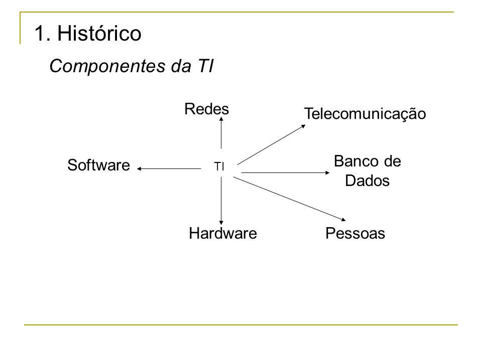 1. Histórico Componentes da TI Redes Telecomunicação Banco de Dados