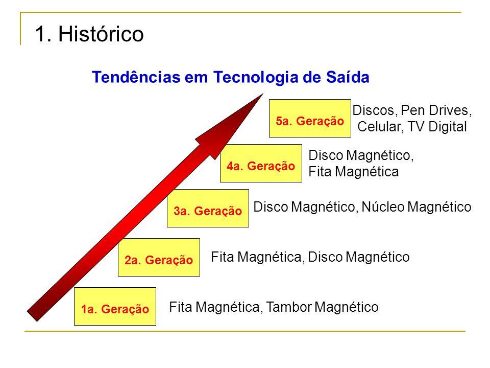 1. Histórico Tendências em Tecnologia de Saída Discos, Pen Drives,