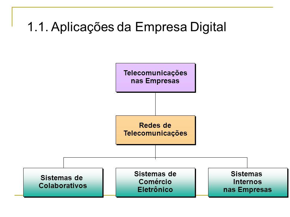 1.1. Aplicações da Empresa Digital