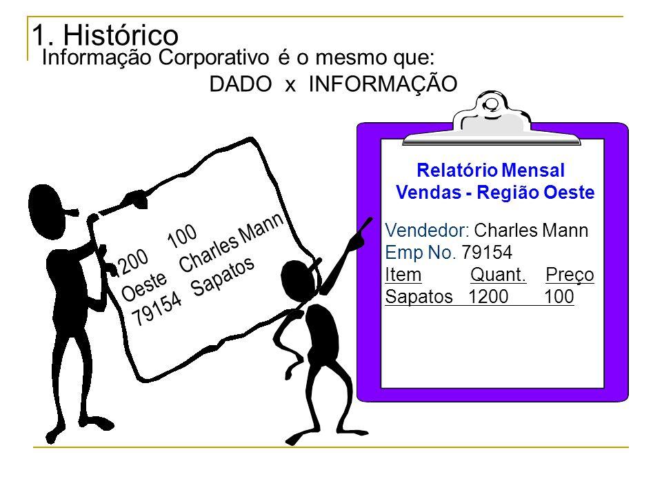 1. Histórico Informação Corporativo é o mesmo que: DADO x INFORMAÇÃO