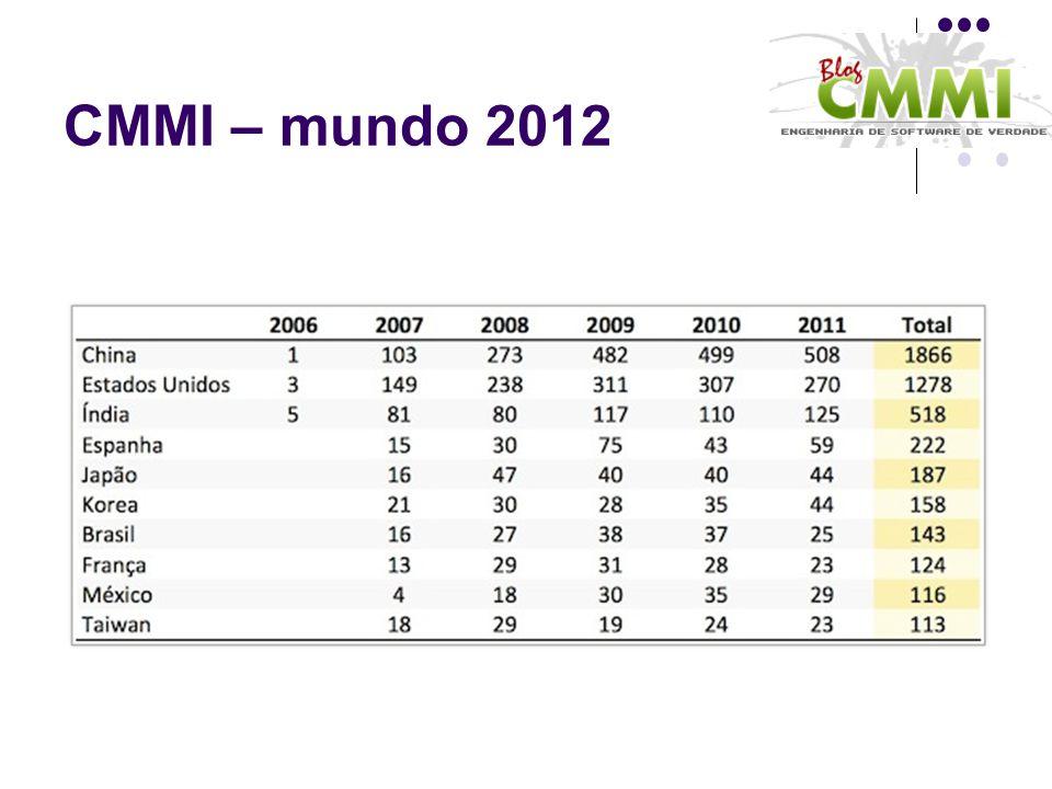 CMMI – mundo 2012