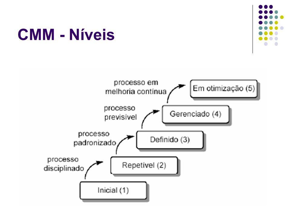 CMM - Níveis