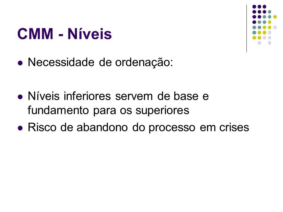 CMM - Níveis Necessidade de ordenação: