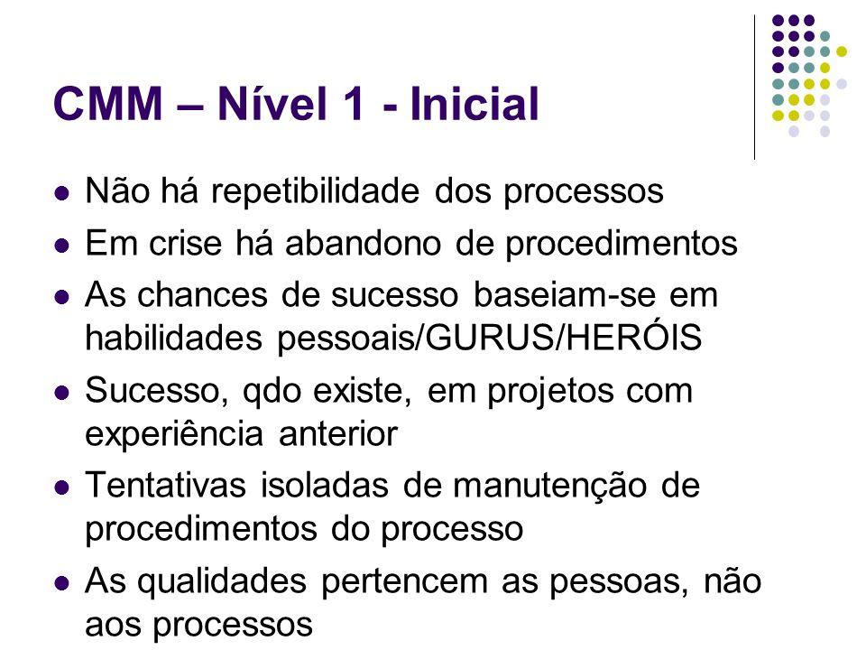 CMM – Nível 1 - Inicial Não há repetibilidade dos processos