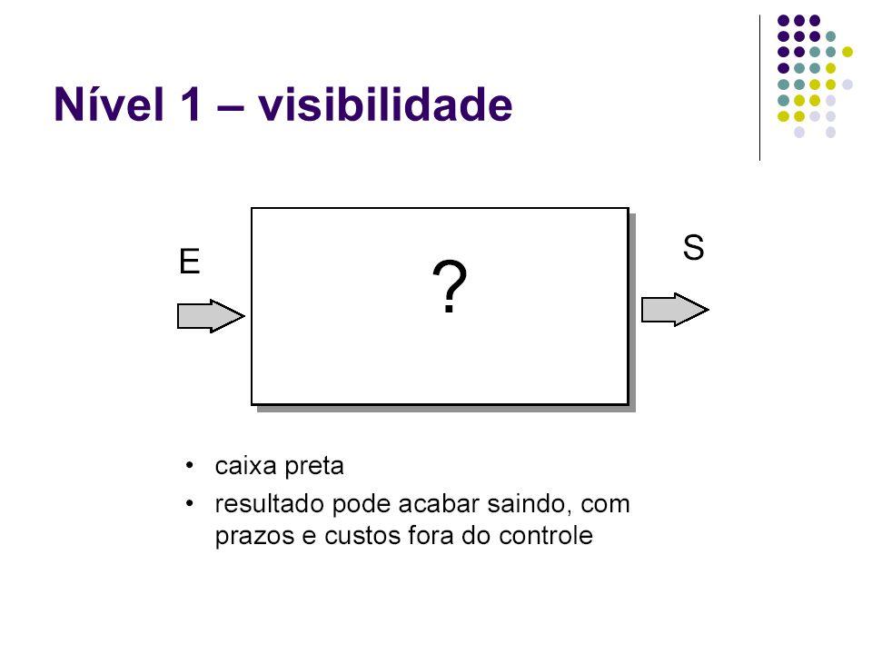Nível 1 – visibilidade