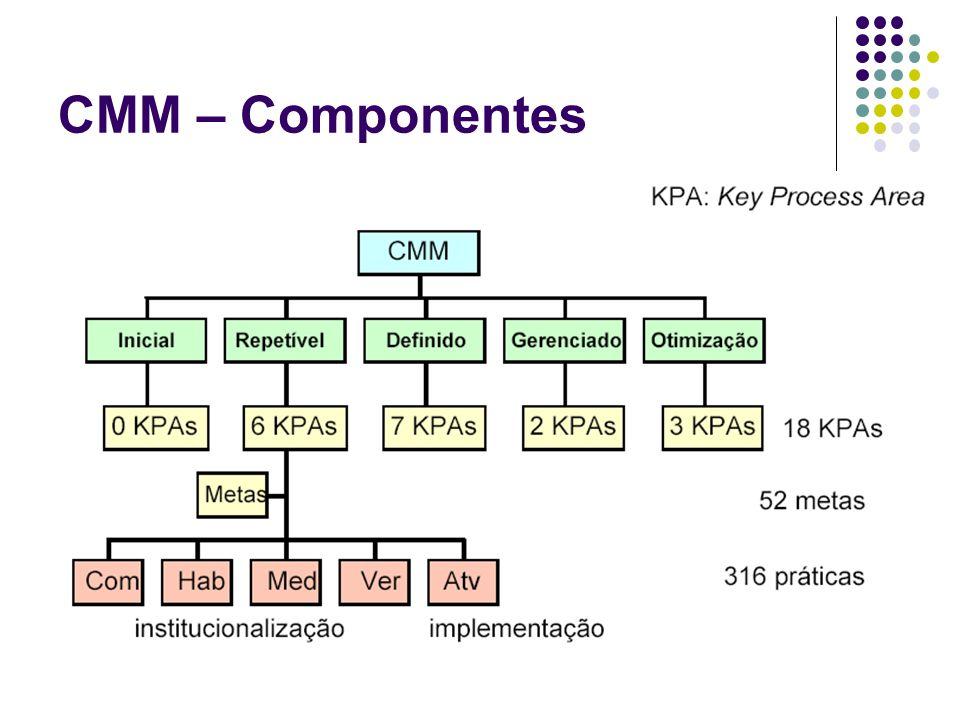 CMM – Componentes