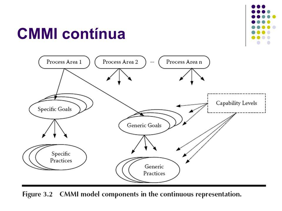 CMMI contínua