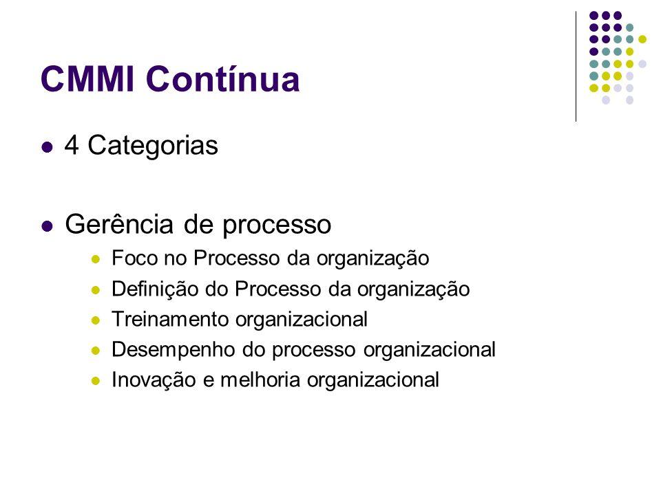 CMMI Contínua 4 Categorias Gerência de processo