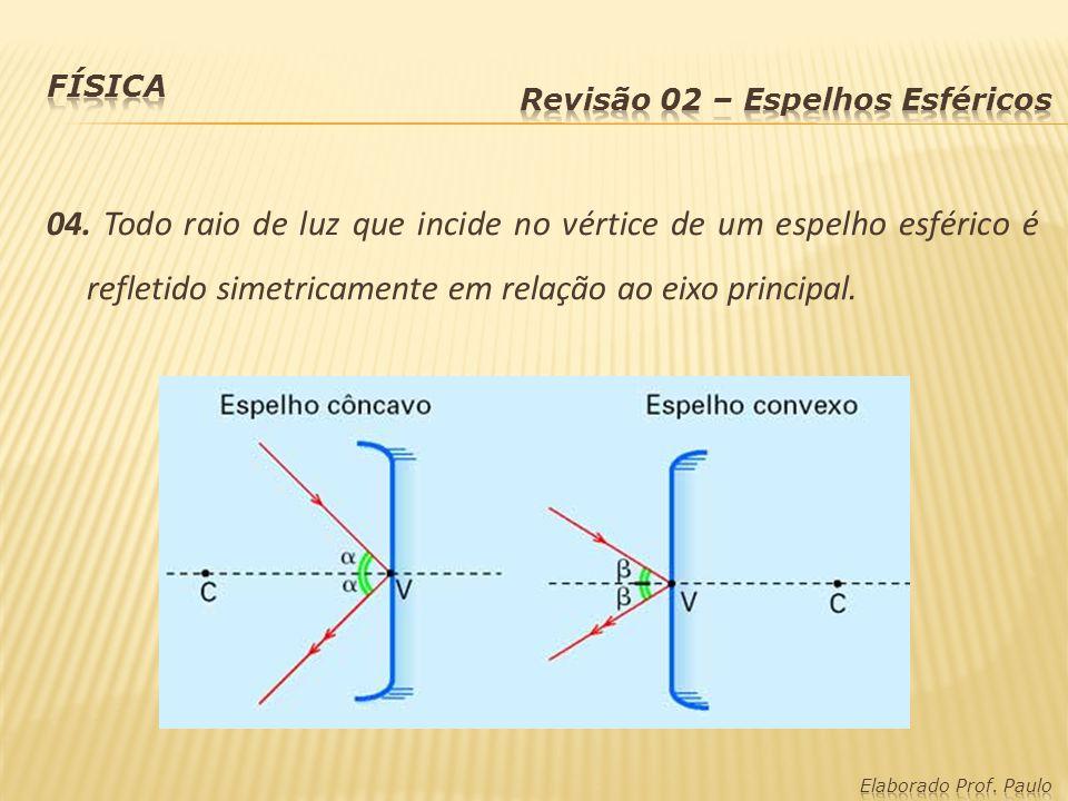 Física Revisão 02 – Espelhos Esféricos.