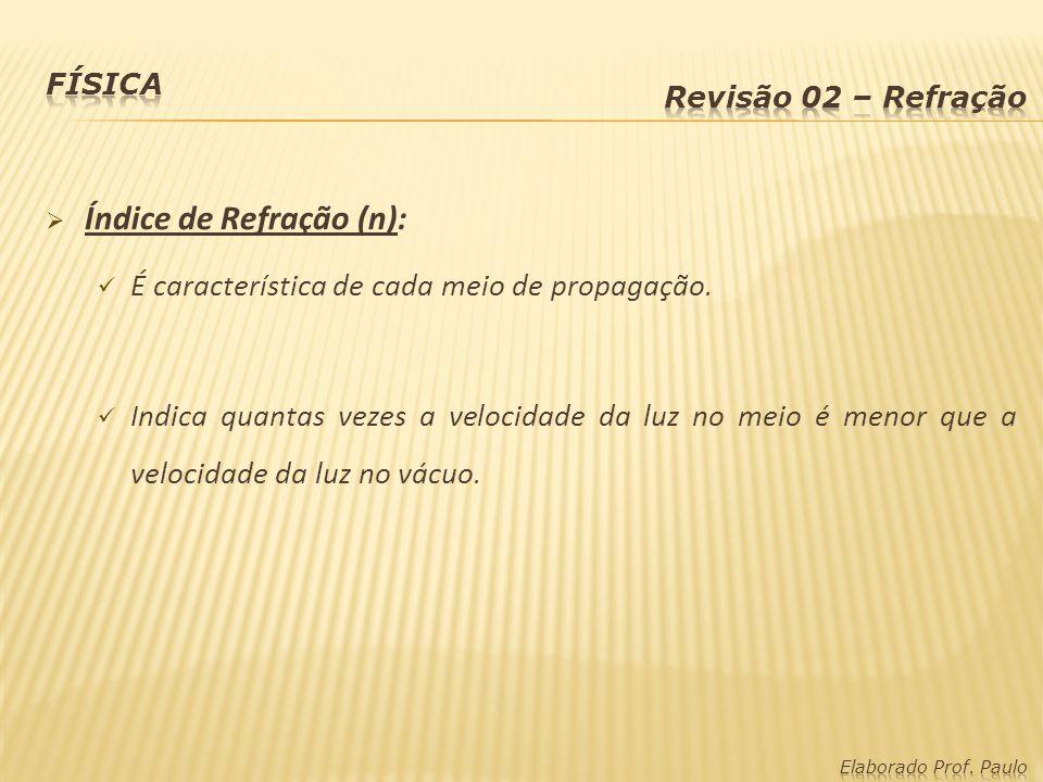 Índice de Refração (n):