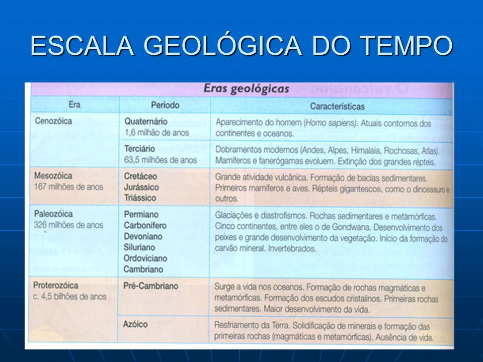 ESCALA GEOLÓGICA DO TEMPO