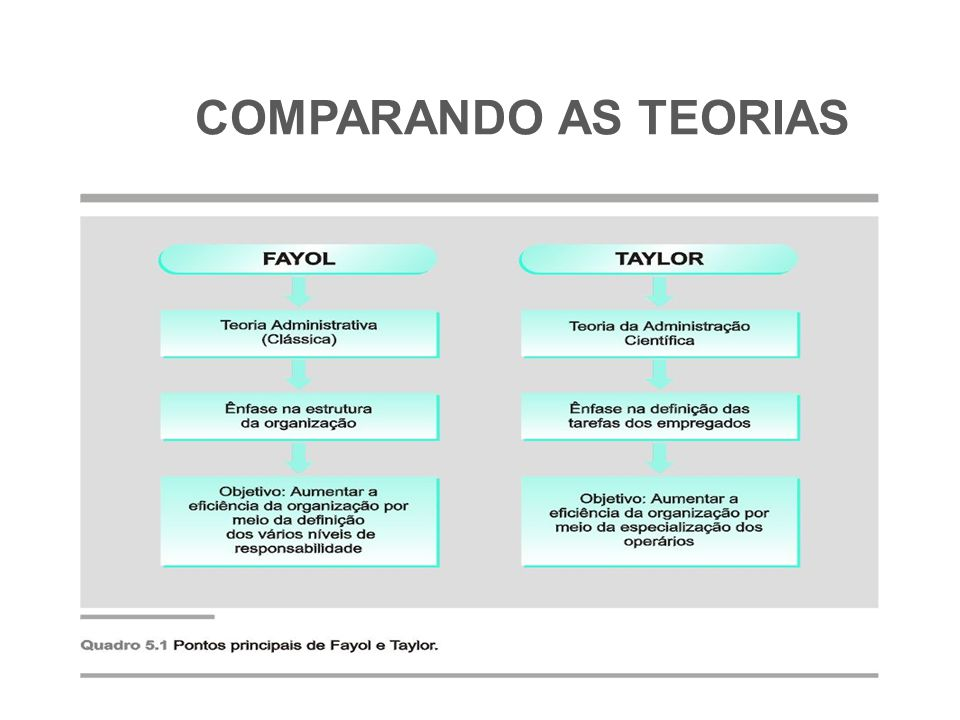 COMPARANDO AS TEORIAS