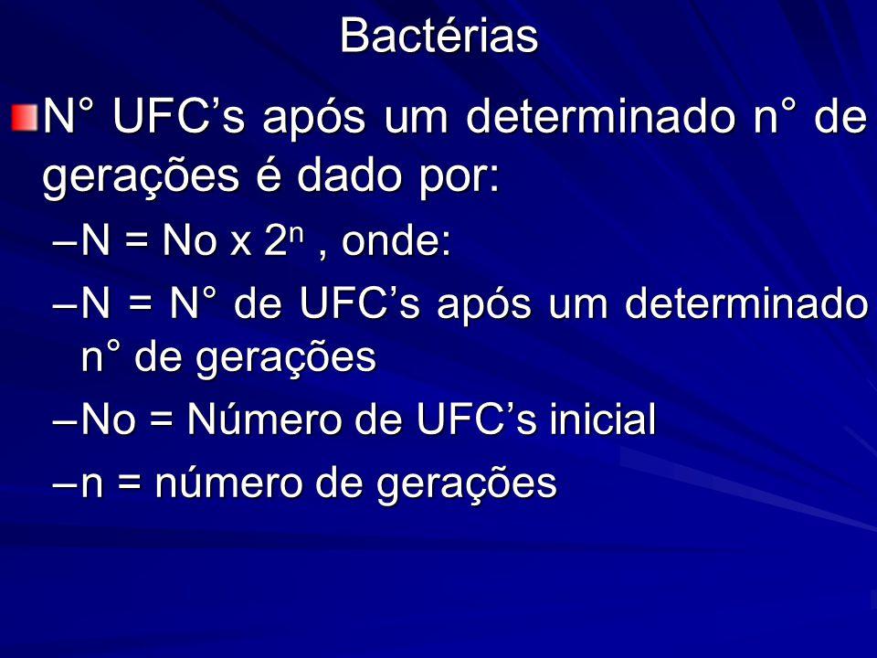 N° UFC's após um determinado n° de gerações é dado por: