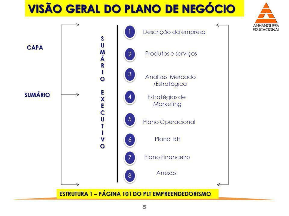 VISÃO GERAL DO PLANO DE NEGÓCIO