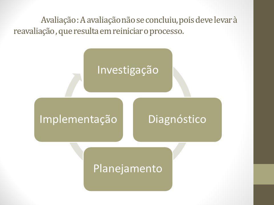 Investigação Diagnóstico Planejamento Implementação