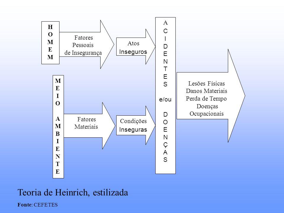 Teoria de Heinrich, estilizada