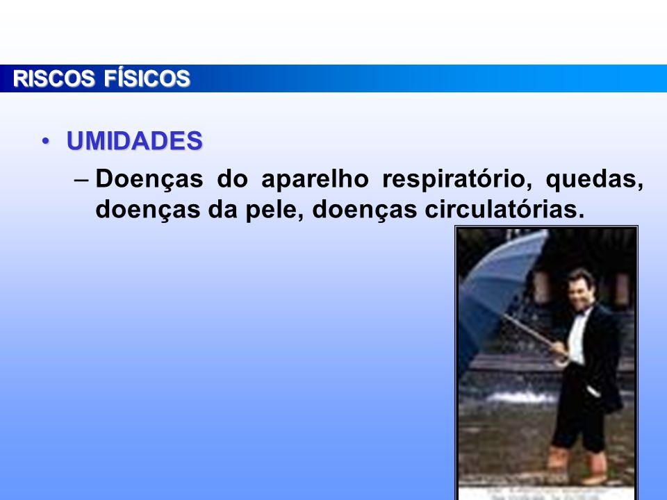 RISCOS FÍSICOS UMIDADES.