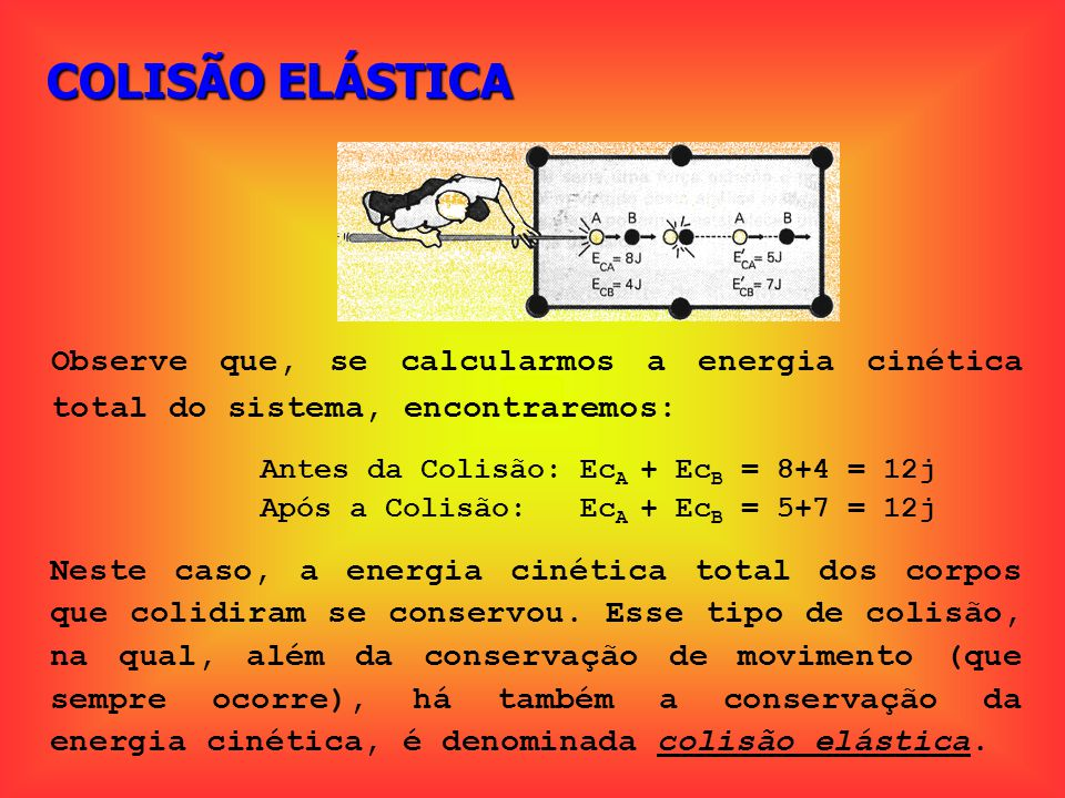 COLISÃO ELÁSTICA Observe que, se calcularmos a energia cinética total do sistema, encontraremos: Antes da Colisão: EcA + EcB = 8+4 = 12j.