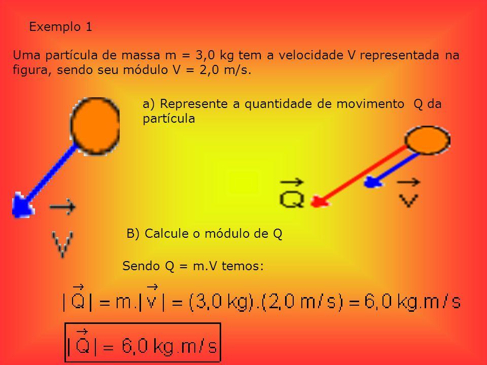 Exemplo 1 Uma partícula de massa m = 3,0 kg tem a velocidade V representada na figura, sendo seu módulo V = 2,0 m/s.