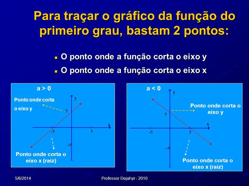 Para traçar o gráfico da função do primeiro grau, bastam 2 pontos: