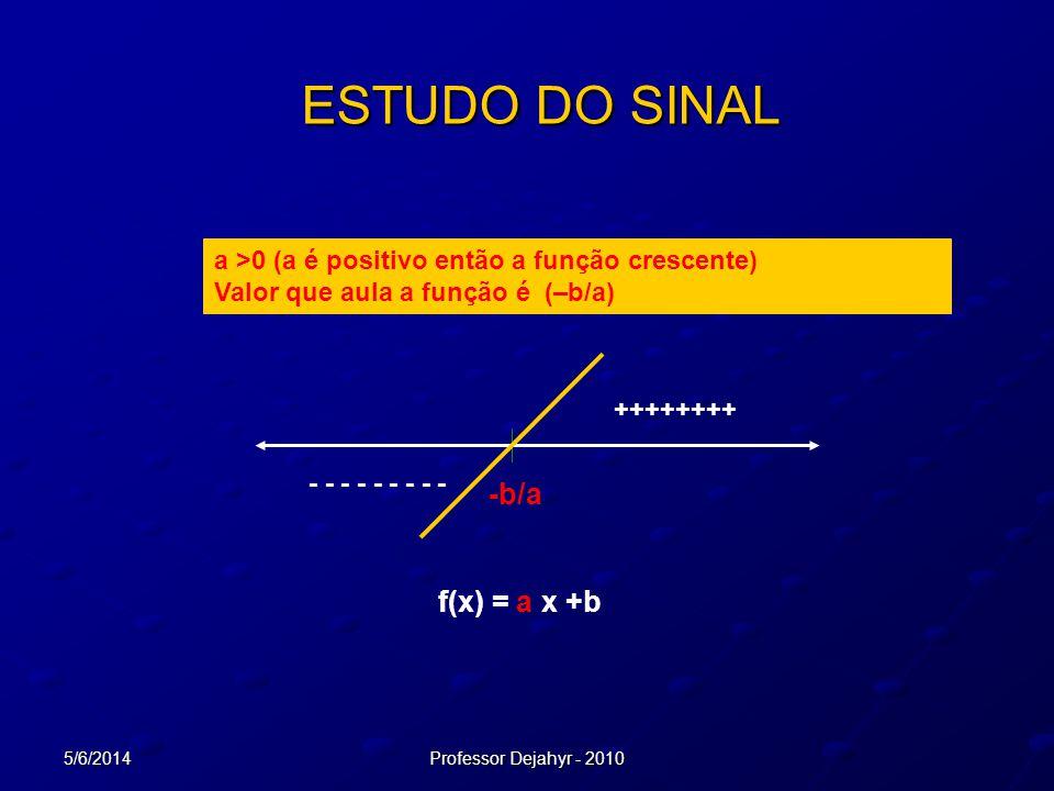 ESTUDO DO SINAL -b/a f(x) = a x +b