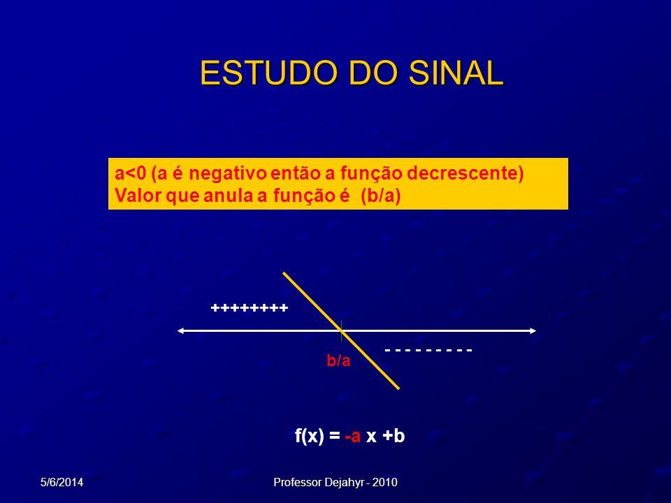 ESTUDO DO SINAL a<0 (a é negativo então a função decrescente)
