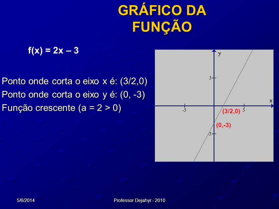 GRÁFICO DA FUNÇÃO f(x) = 2x – 3 Ponto onde corta o eixo x é: (3/2,0)