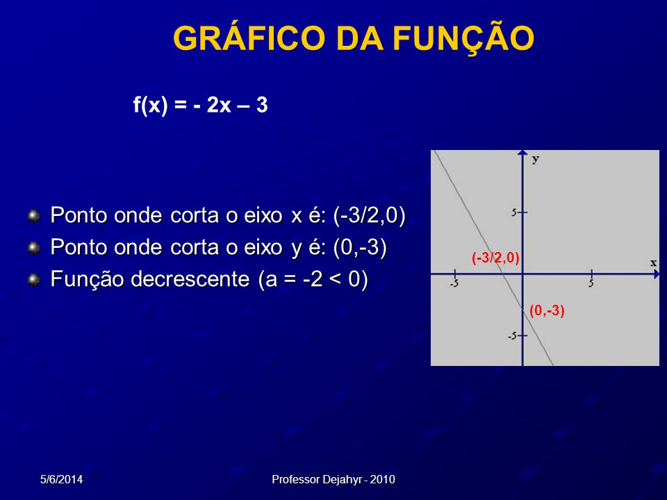 GRÁFICO DA FUNÇÃO f(x) = - 2x – 3