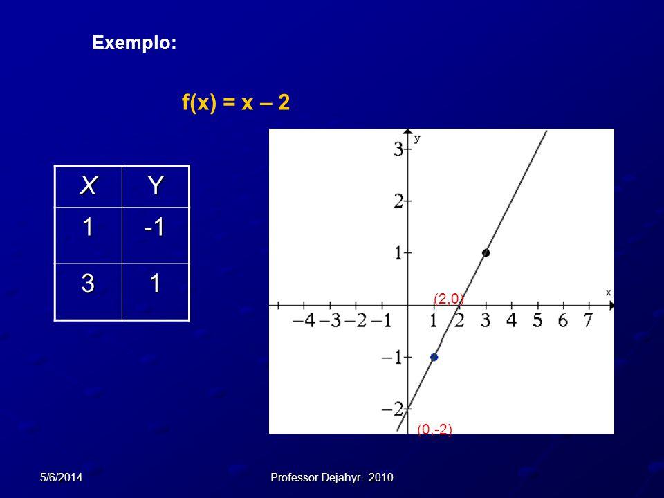 X Y 1 -1 3 f(x) = x – 2 Exemplo: (2,0) (0,-2) 01/04/2017