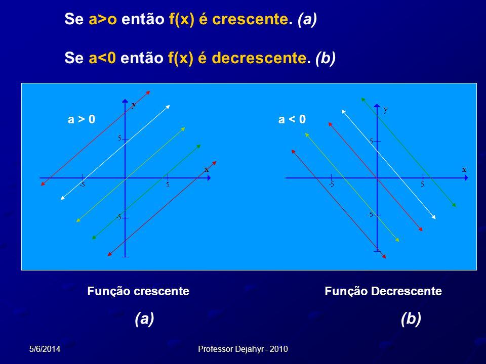 Se a>o então f(x) é crescente. (a)
