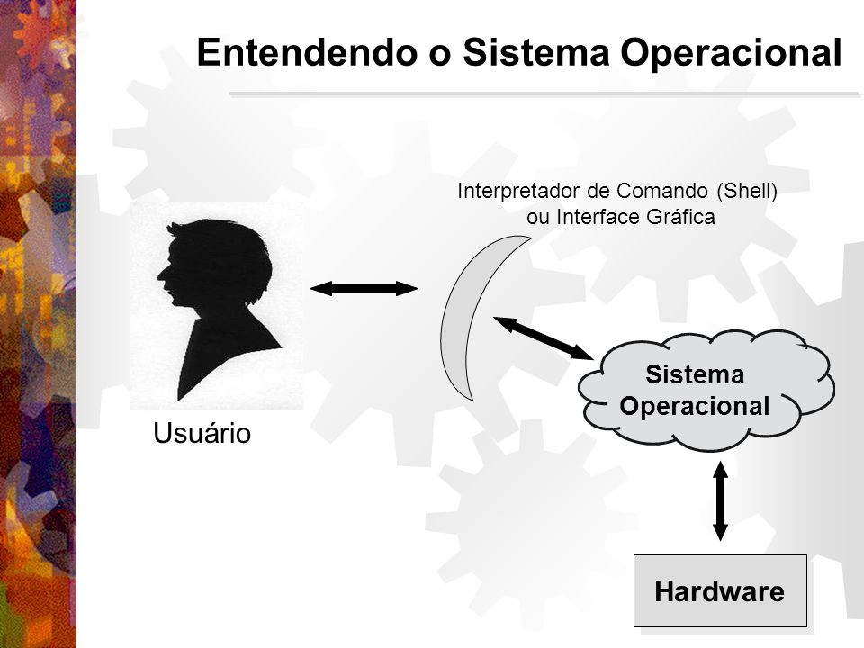 Interpretador de Comando (Shell) ou Interface Gráfica