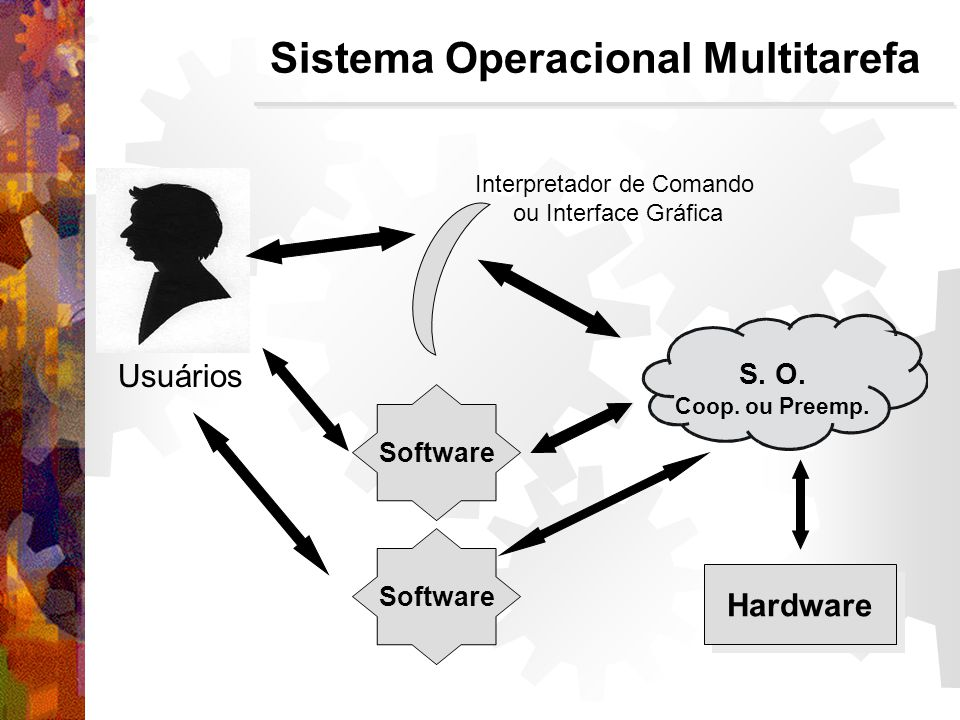 Interpretador de Comando ou Interface Gráfica