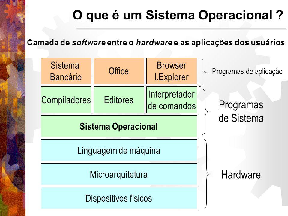 Camada de software entre o hardware e as aplicações dos usuários