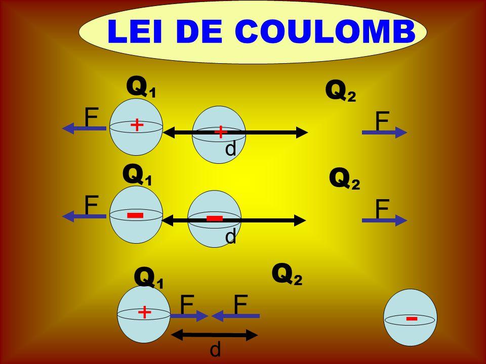 LEI DE COULOMB Q Q 1 2 F F + + d Q Q - 1 - 2 F F d Q Q 2 1 F F - + d