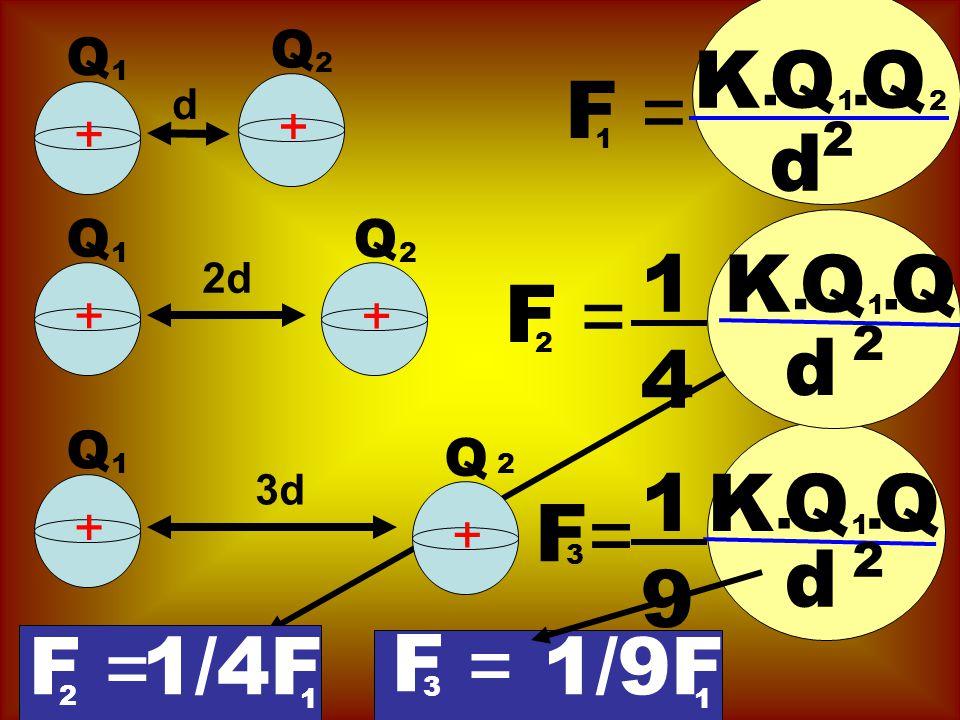 K Q Q F = d 1 4 K Q Q F = d 1 9 K Q Q F = d F = 1/4F F = 1/9F Q Q . .