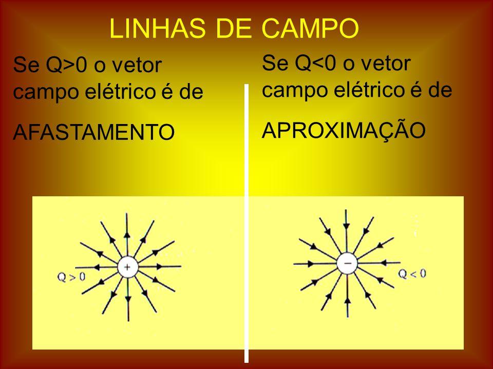 LINHAS DE CAMPO Se Q<0 o vetor campo elétrico é de